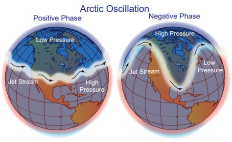 Jet Stream Arctic Oscillation.  Image borrowed from NOAA and The National Climate Data Center.